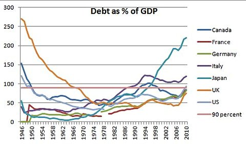 Wartime Debt